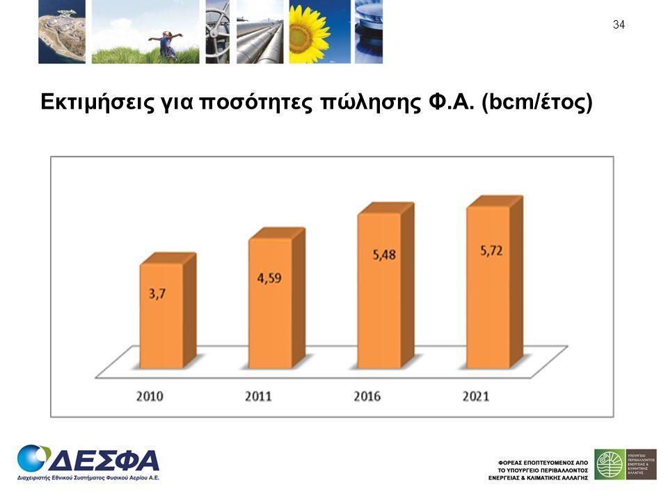 Εκτιμήσεις για ποσότητες πώλησης Φ.Α. (bcm/έτος)