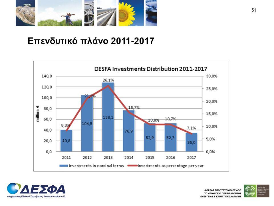 Επενδυτικό πλάνο 2011-2017