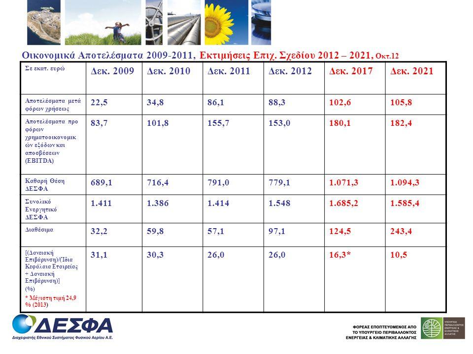 Οικονομικά Αποτελέσματα 2009-2011, Εκτιμήσεις Επιχ