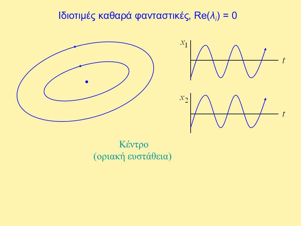 Ιδιοτιμές καθαρά φανταστικές, Re(λi) = 0