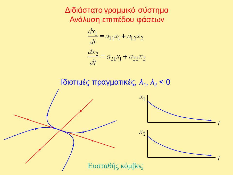 Διδιάστατο γραμμικό σύστημα Ανάλυση επιπέδου φάσεων