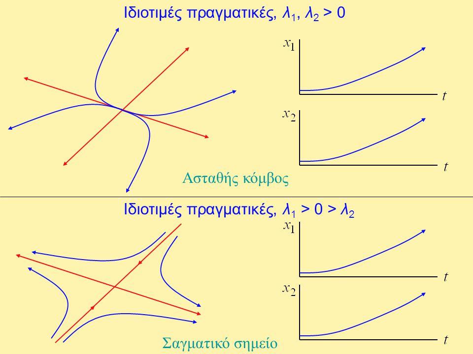 Ιδιοτιμές πραγματικές, λ1, λ2 > 0