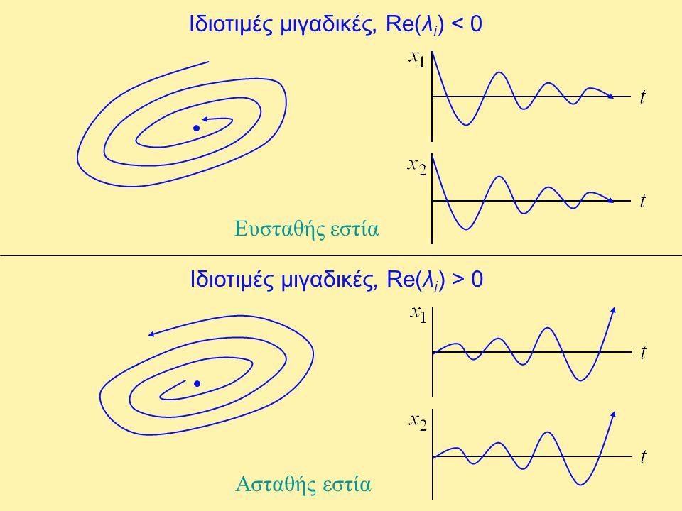 Ιδιοτιμές μιγαδικές, Re(λi) < 0