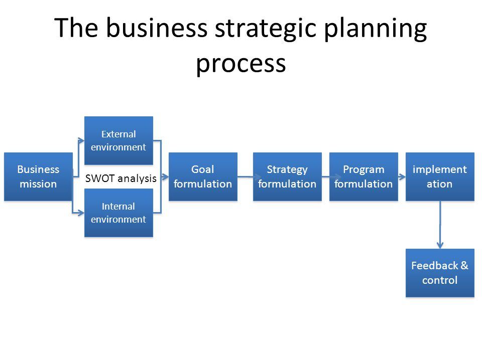 The business strategic planning process