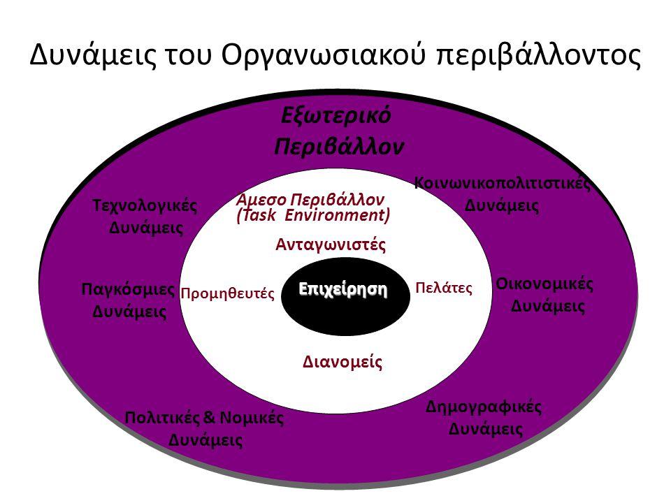 Δυνάμεις του Οργανωσιακού περιβάλλοντος