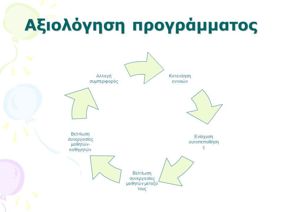 Αξιολόγηση προγράμματος