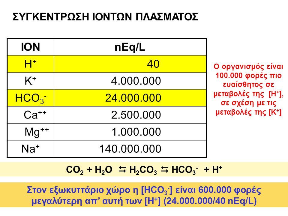 ΙΟΝ nEq/L H+ 40 K+ 4.000.000 HCO3- 24.000.000 Ca++ 2.500.000 Mg++