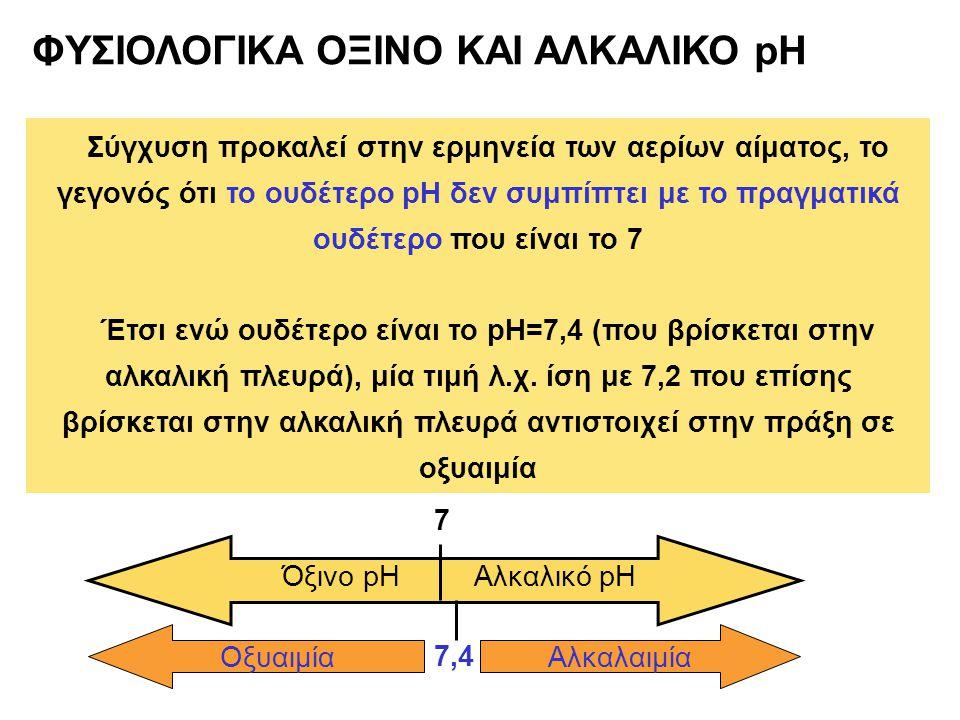 ΦΥΣΙΟΛΟΓΙΚΑ ΟΞΙΝΟ ΚΑΙ ΑΛΚΑΛΙΚΟ pH