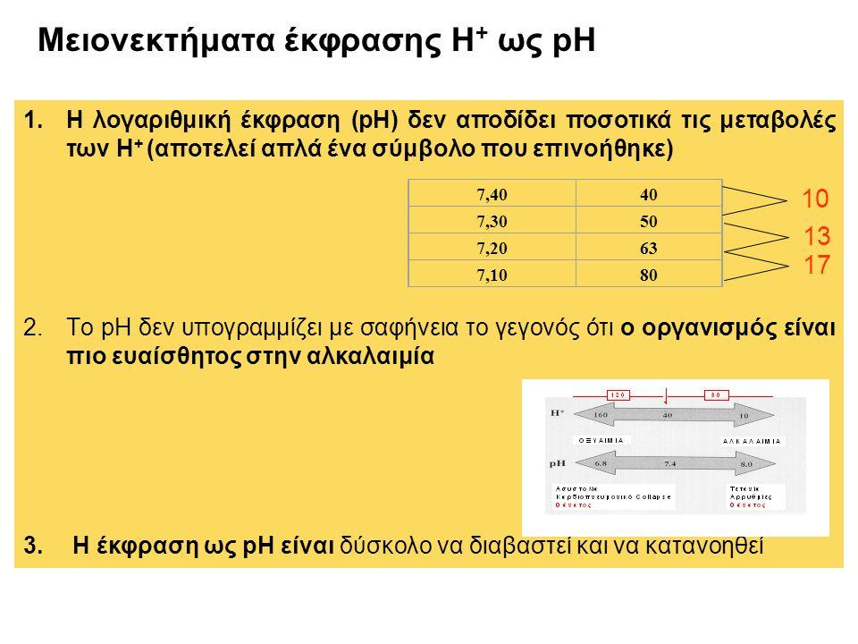 Μειονεκτήματα έκφρασης Η+ ως pH