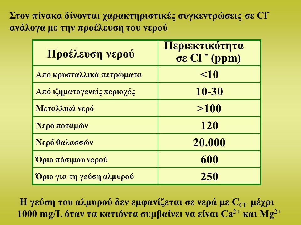 Περιεκτικότητα Προέλευση νερού σε Cl - (ppm) <10 10-30 >100 120