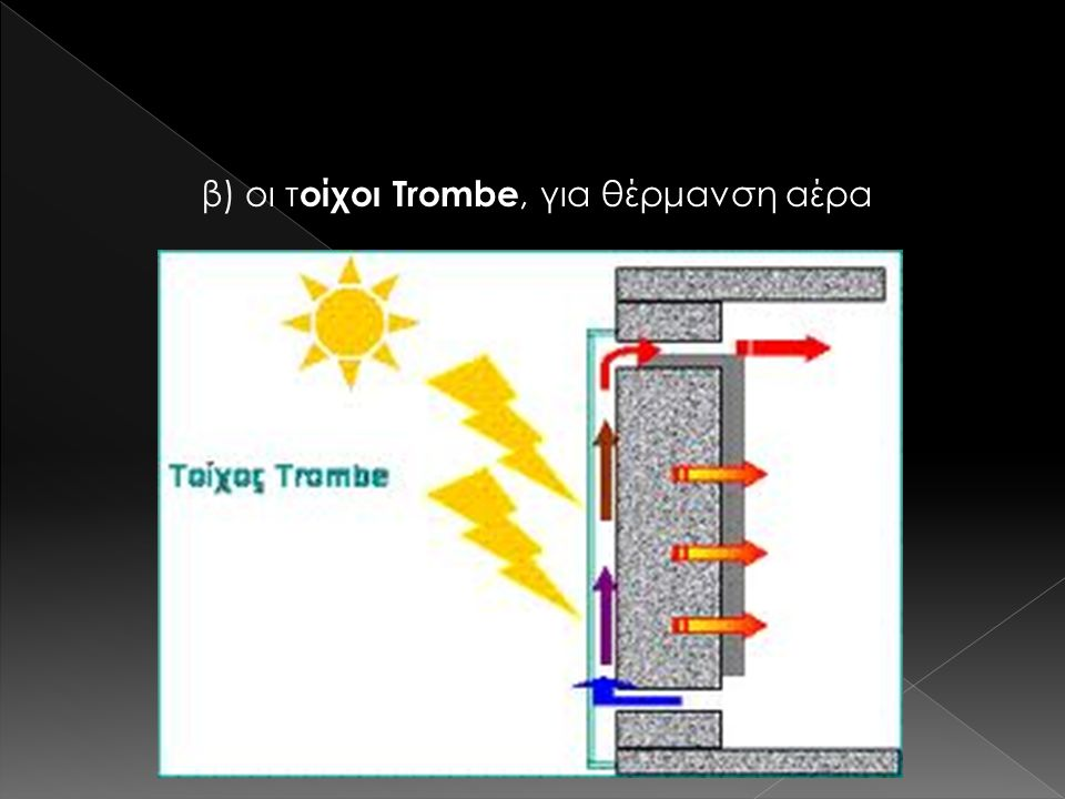 β) οι τοίχοι Trombe, για θέρμανση αέρα