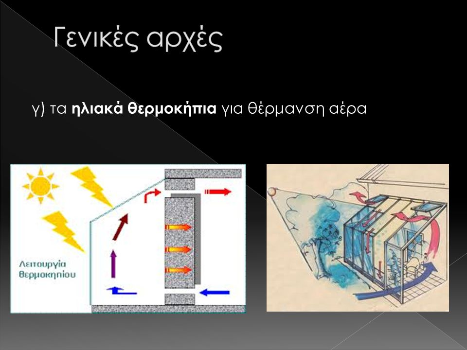 Γενικές αρχές γ) τα ηλιακά θερμοκήπια για θέρμανση αέρα