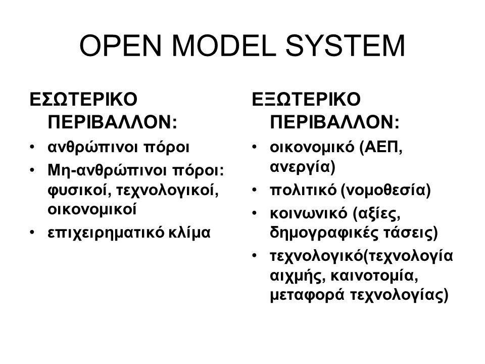 OPEN MODEL SYSTEM ΕΣΩΤΕΡΙΚΟ ΠΕΡΙΒΑΛΛΟΝ: ΕΞΩΤΕΡΙΚΟ ΠΕΡΙΒΑΛΛΟΝ: