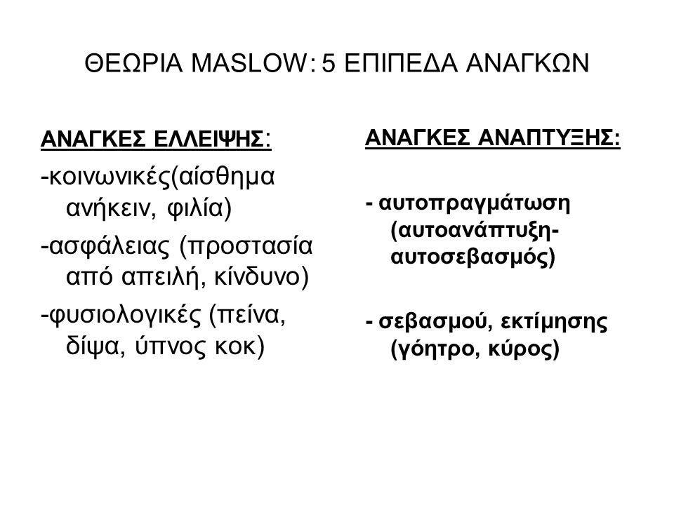 ΘΕΩΡΙΑ MASLOW: 5 ΕΠΙΠΕΔΑ ΑΝΑΓΚΩΝ