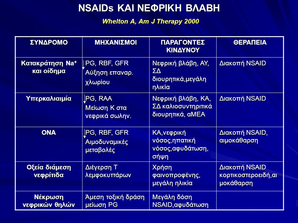NSAIDs ΚΑΙ ΝΕΦΡΙΚΗ ΒΛΑΒΗ Whelton A, Am J Therapy 2000