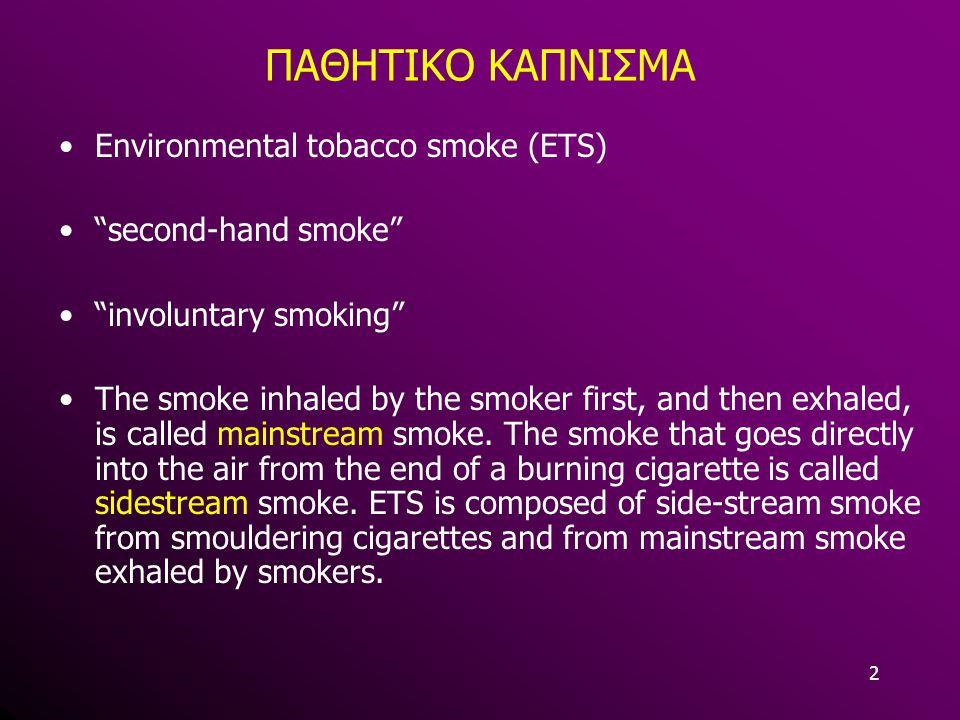 ΠΑΘΗΤΙΚΟ ΚΑΠΝΙΣΜΑ Environmental tobacco smoke (ETS)