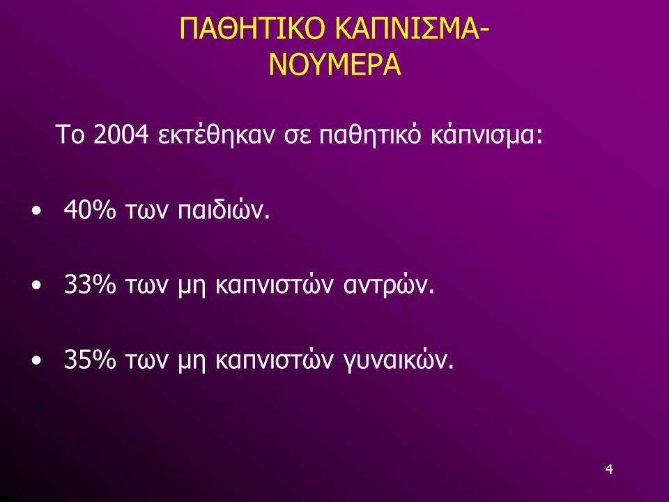 ΠΑΘΗΤΙΚΟ ΚΑΠΝΙΣΜΑ- ΝΟΥΜΕΡΑ