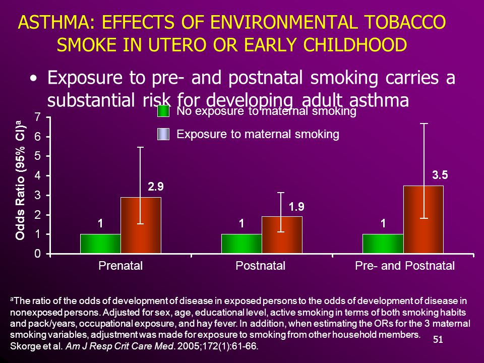 ASTHMA: EFFECTS OF ENVIRONMENTAL TOBACCO SMOKE IN UTERO OR EARLY CHILDHOOD