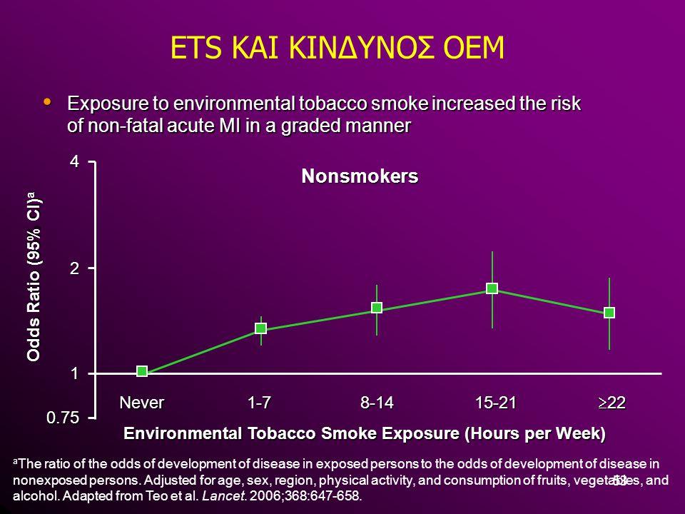 Environmental Tobacco Smoke Exposure (Hours per Week)
