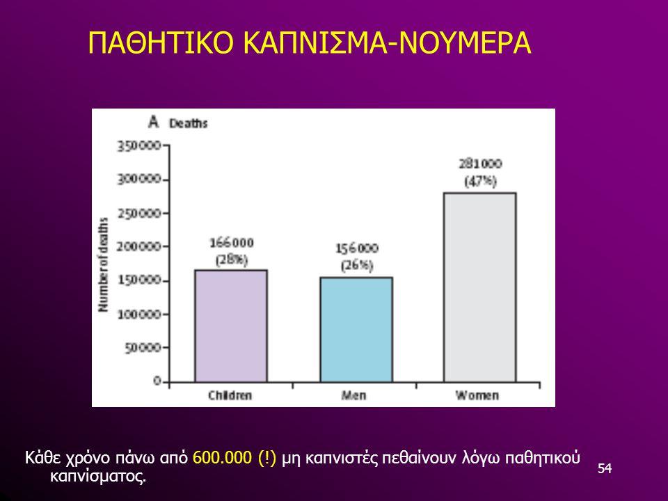 ΠΑΘΗΤΙΚΟ ΚΑΠΝΙΣΜΑ-ΝΟΥΜΕΡΑ