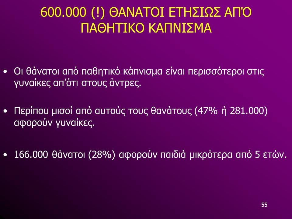 600.000 (!) ΘΑΝΑΤΟΙ ΕΤΗΣΙΩΣ ΑΠΌ ΠΑΘΗΤΙΚΟ ΚΑΠΝΙΣΜΑ