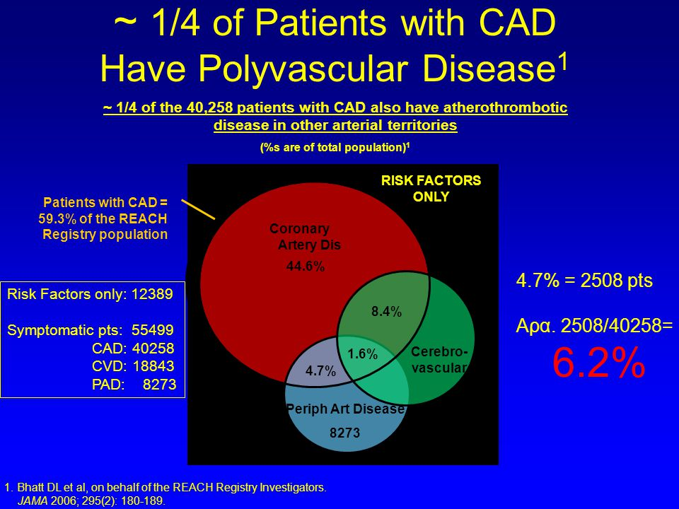 ~ 1/4 of Patients with CAD Have Polyvascular Disease1