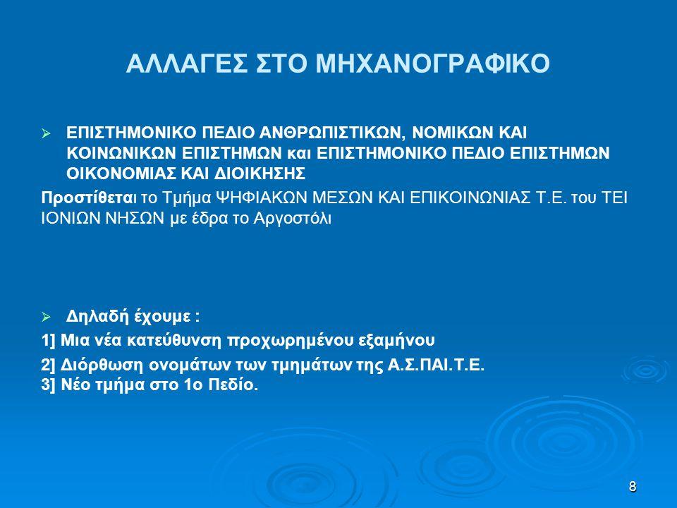 ΑΛΛΑΓΕΣ ΣΤΟ ΜΗΧΑΝΟΓΡΑΦΙΚΟ