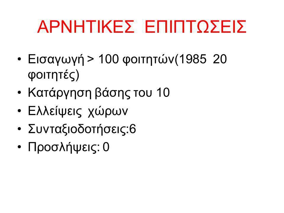 ΑΡΝΗΤΙΚΕΣ ΕΠΙΠΤΩΣΕΙΣ Εισαγωγή > 100 φοιτητών(1985 20 φοιτητές)