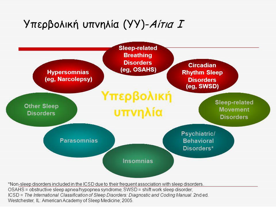 Υπερβολική υπνηλία (YY)-Αίτια Ι