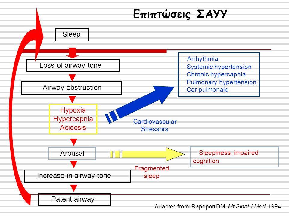 Cardiovascular Stressors