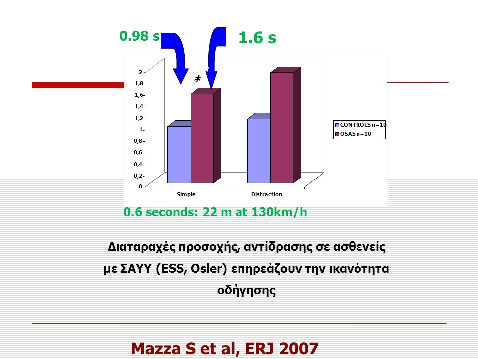1.6 s Mazza S et al, ERJ 2007 0.98 s * 0.6 seconds: 22 m at 130km/h