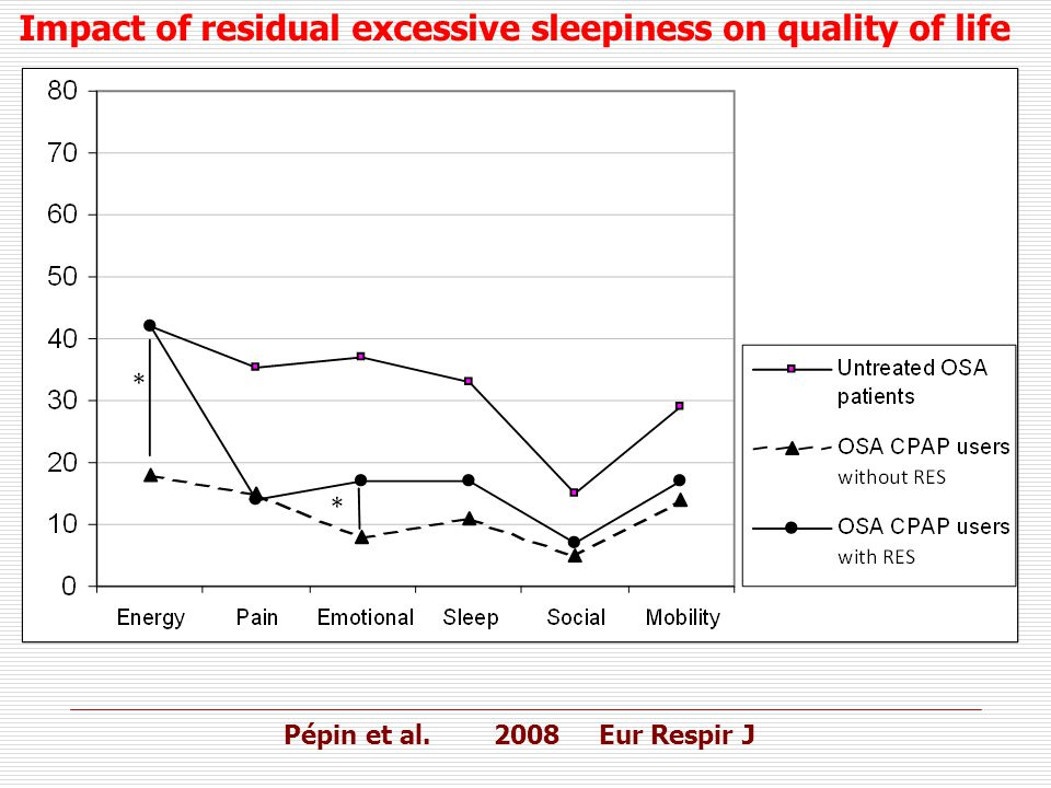 Impact of residual excessive sleepiness on quality of life