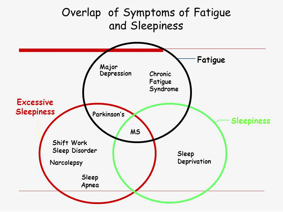 Overlap of Symptoms of Fatigue and Sleepiness