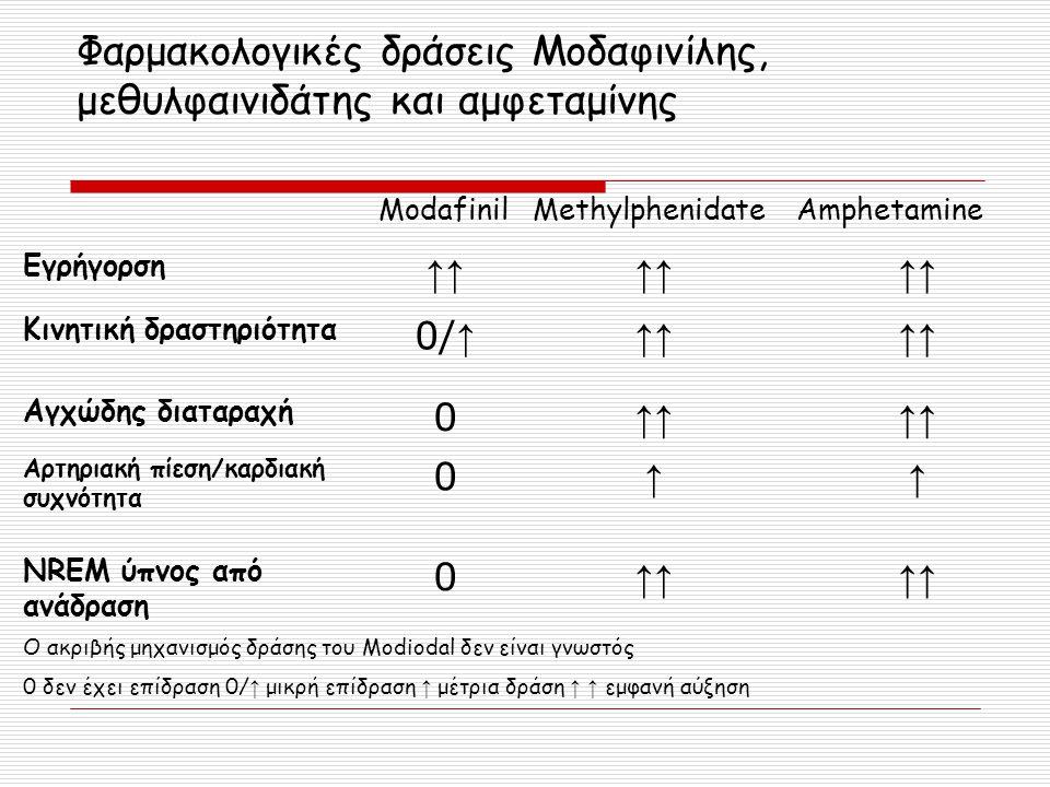 Φαρμακολογικές δράσεις Μοδαφινίλης, μεθυλφαινιδάτης και αμφεταμίνης