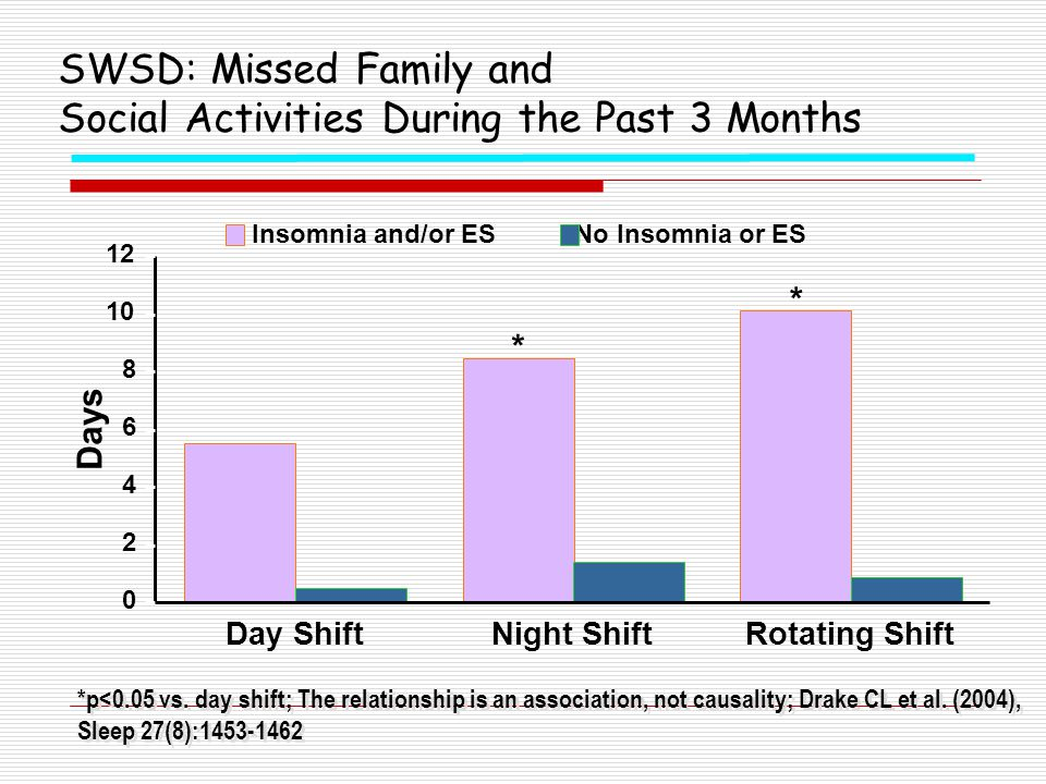 SWSD: Missed Family and Social Activities During the Past 3 Months