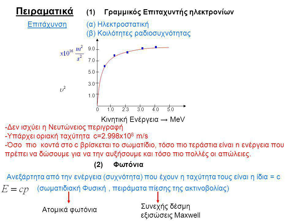 Πειραματικά (1) Γραμμικός Επιταχυντής ηλεκτρονίων