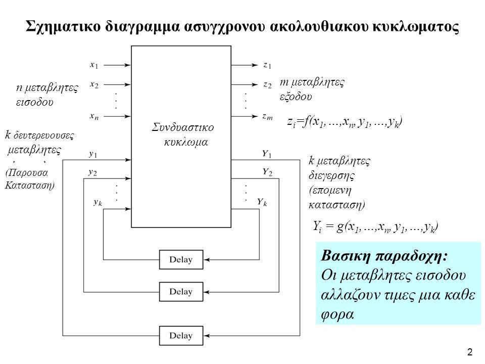 Σχηματικο διαγραμμα ασυγχρονου ακολουθιακου κυκλωματος