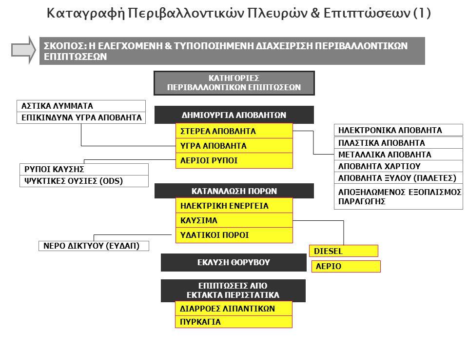 Καταγραφή Περιβαλλοντικών Πλευρών & Επιπτώσεων (1)