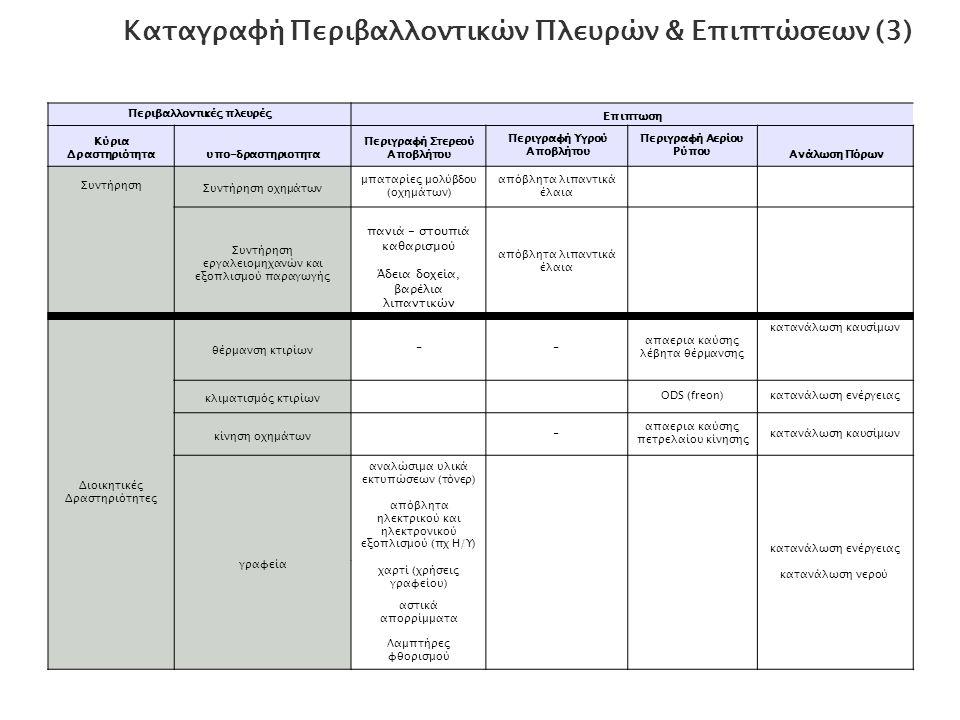 Καταγραφή Περιβαλλοντικών Πλευρών & Επιπτώσεων (3)
