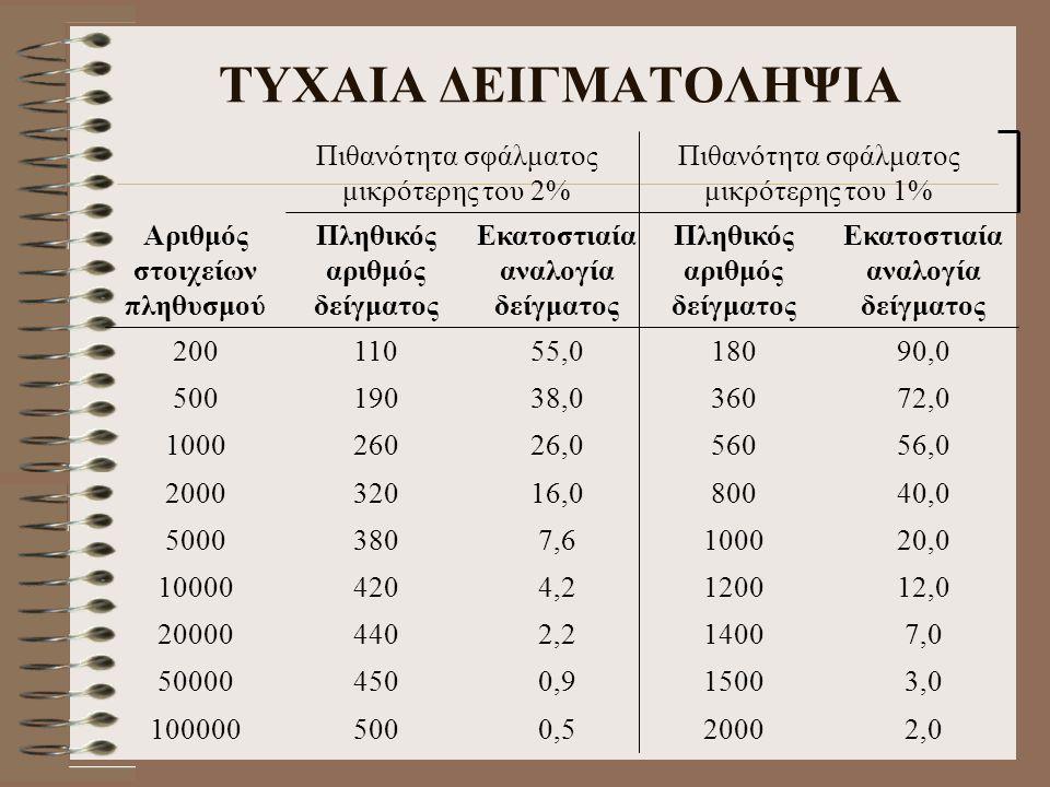 ΤΥΧΑΙΑ ΔΕΙΓΜΑΤΟΛΗΨΙΑ Πιθανότητα σφάλματος μικρότερης του 2% 0,5 500