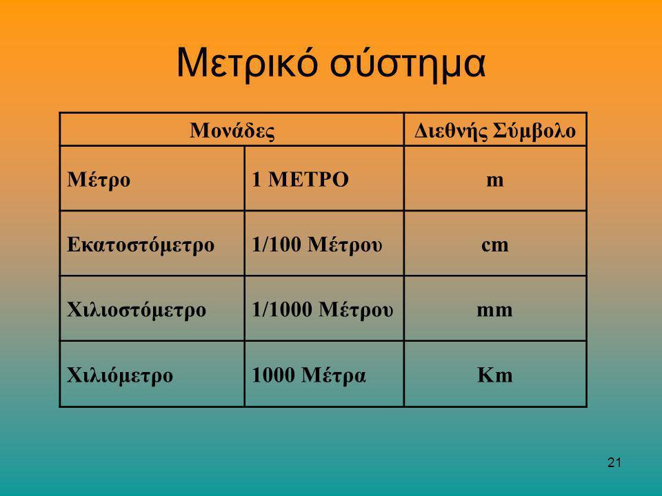 Μετρικό σύστημα Μονάδες Διεθνής Σύμβολο Μέτρο 1 ΜΕΤΡΟ m Εκατοστόμετρο