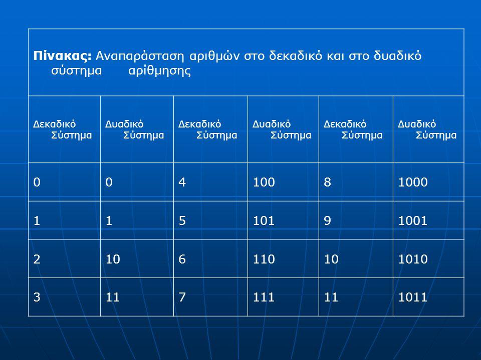 Πίνακας: Αναπαράσταση αριθμών στο δεκαδικό και στο δυαδικό σύστημα αρίθμησης