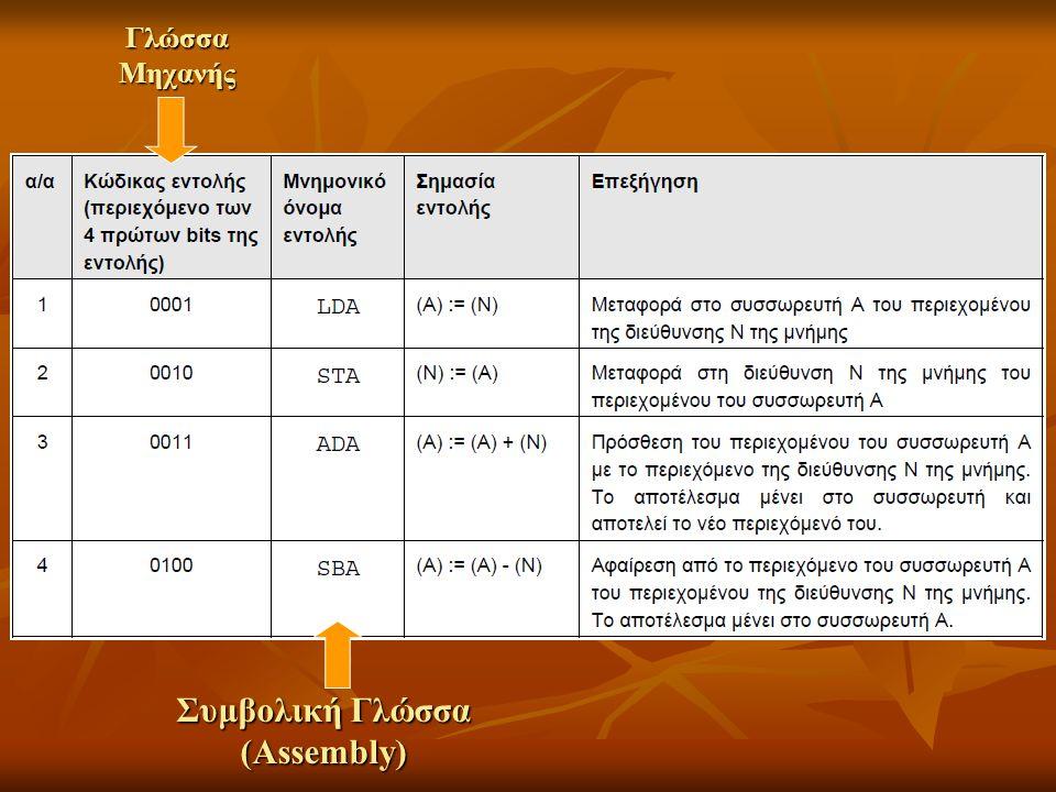 Συμβολική Γλώσσα (Assembly)