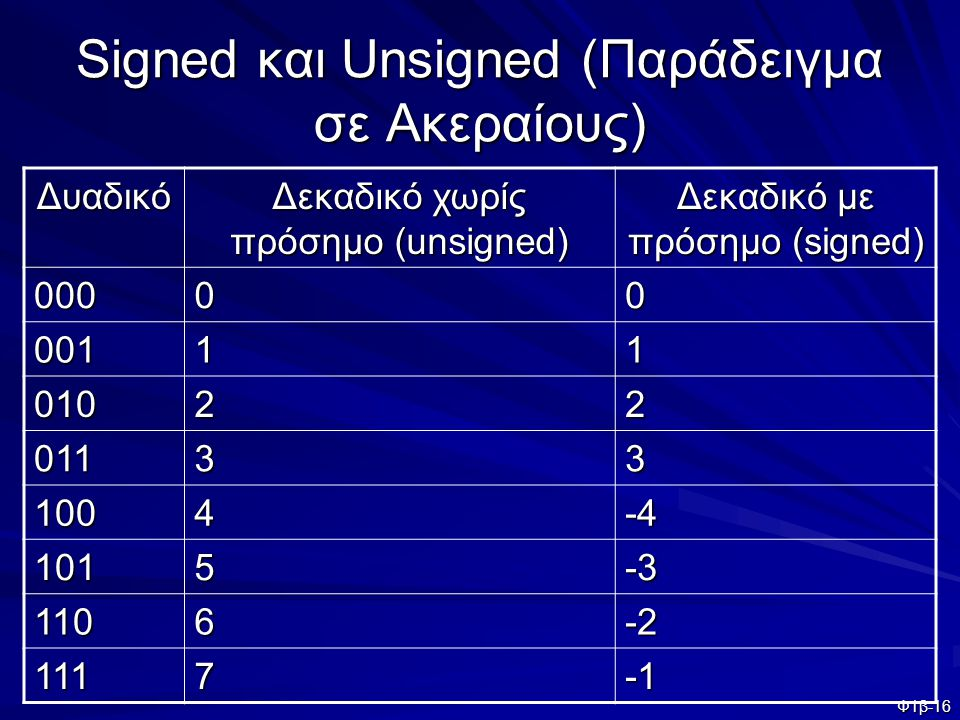 Signed και Unsigned (Παράδειγμα σε Ακεραίους)