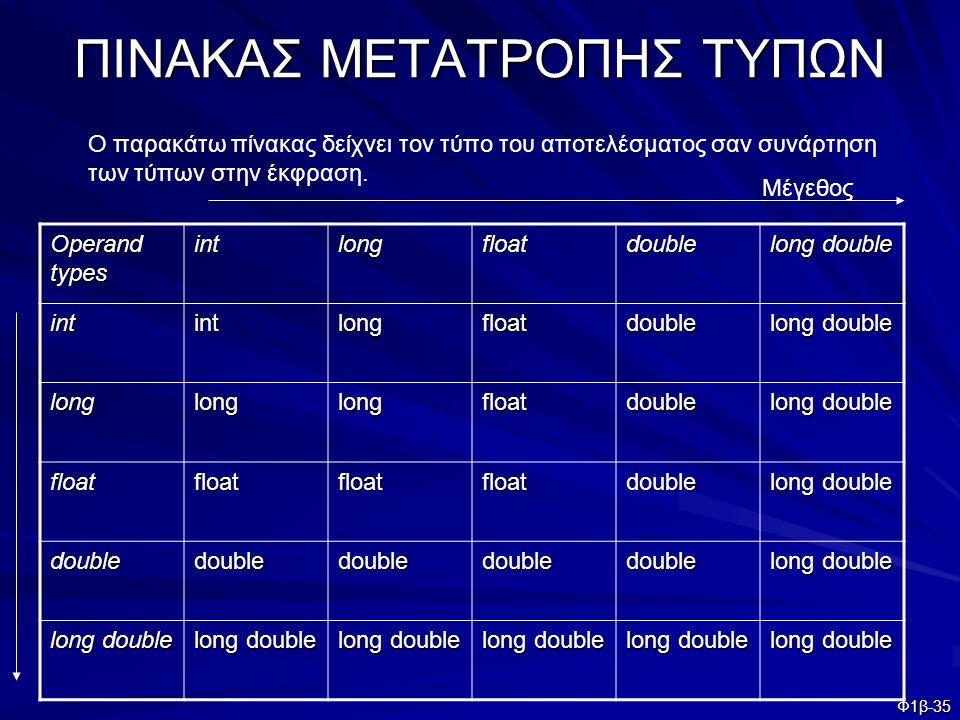 ΠΙΝΑΚΑΣ ΜΕΤΑΤΡΟΠΗΣ ΤΥΠΩΝ