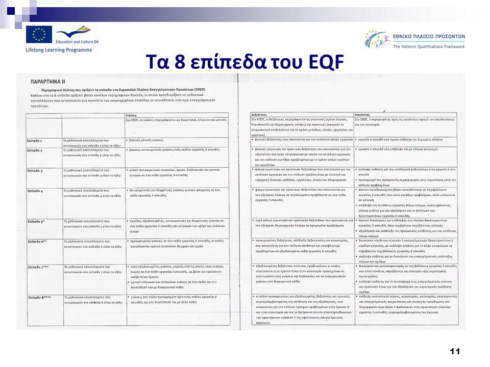 Τα 8 επίπεδα του EQF