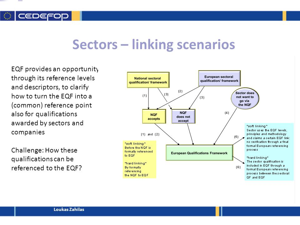 Sectors – linking scenarios