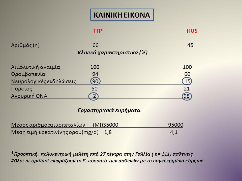 ΚΛΙΝΙΚΗ ΕΙΚΟΝΑ TTP HUS Αριθμός (n) 66 45 Κλινικά χαρακτηριστικά (%)