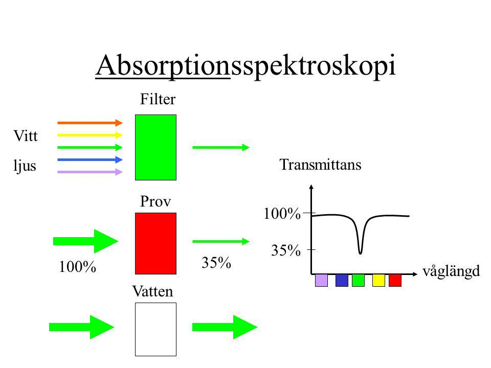Absorptionsspektroskopi