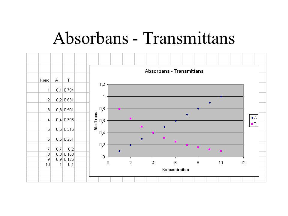 Absorbans - Transmittans
